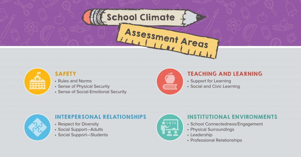 School Climate Assessment Areas | Social Emotional Learning