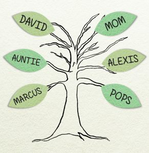 free activity, support tree, social emotional learning