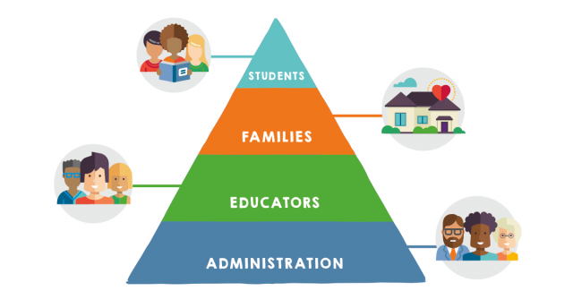 SEL pyramid, social-emotional development